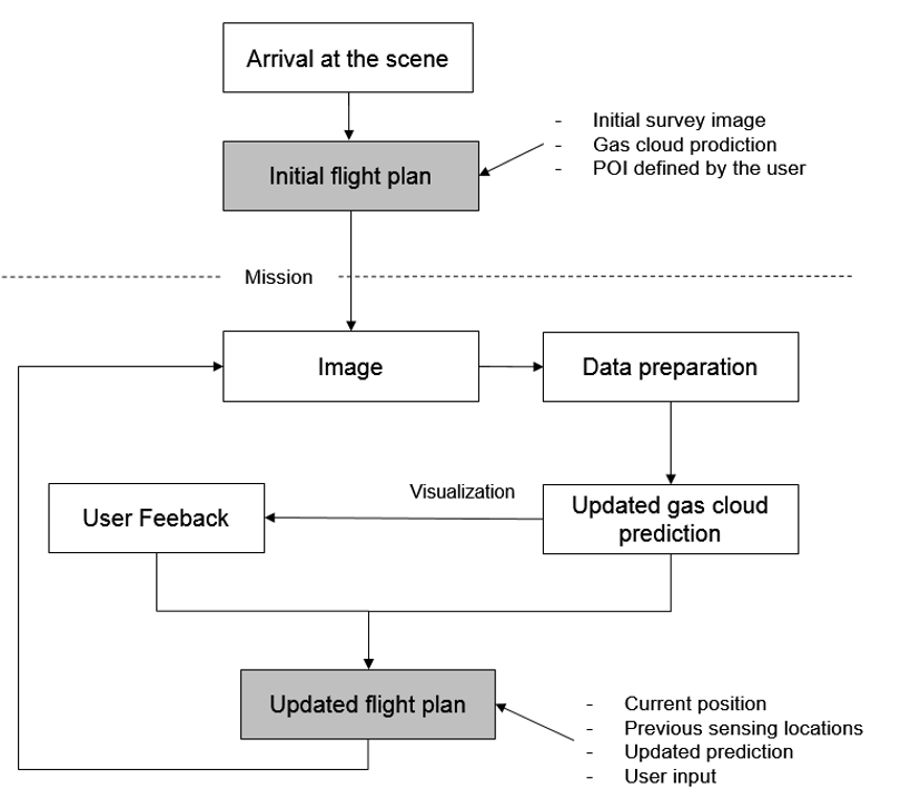Optimal Flight Plan for Drones - BigGIS - Scalable GIS for